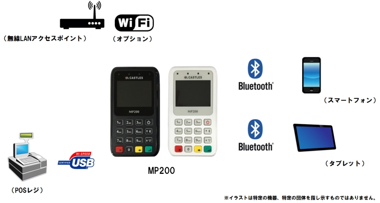 MP200_connect