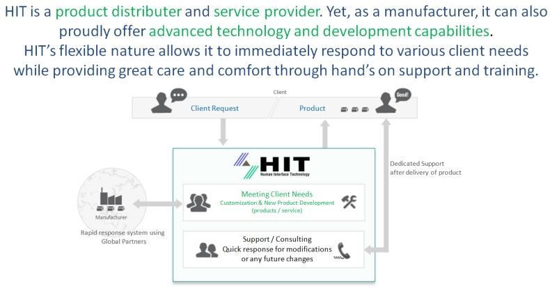 HIT is a product distributer and service provider. Yet, as a manufacturer, it can alsoproudly offer advanced technology and development capabilities.HIT's flexible nature allows it to immediately respond to various client needs while providing great care and comfort through hand's on support and training.