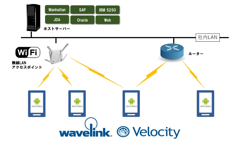 オールタッチ エミュレータ wavelink velocity ヒット株式会社