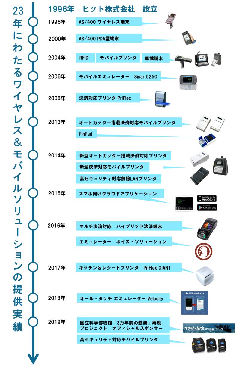 ヒット株式会社23年の歴史