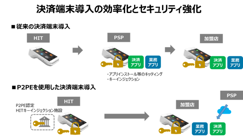 PAX Japan PAYサービス PAX 日本 PAX 中国 TMN UT-P10 Anywhere リンクプロセシング A9 PAX Technology A920